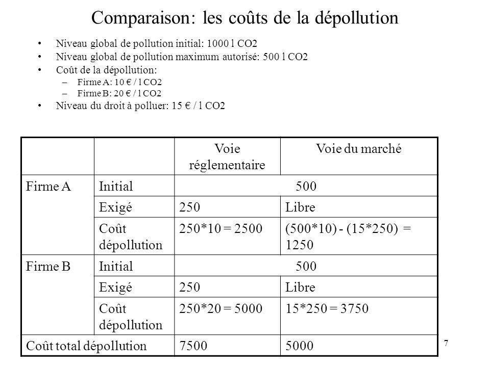 7 Comparaison: les coûts de la dépollution Niveau global de pollution initial: 1000 l CO2 Niveau global de pollution maximum autorisé: 500 l CO2 Coût