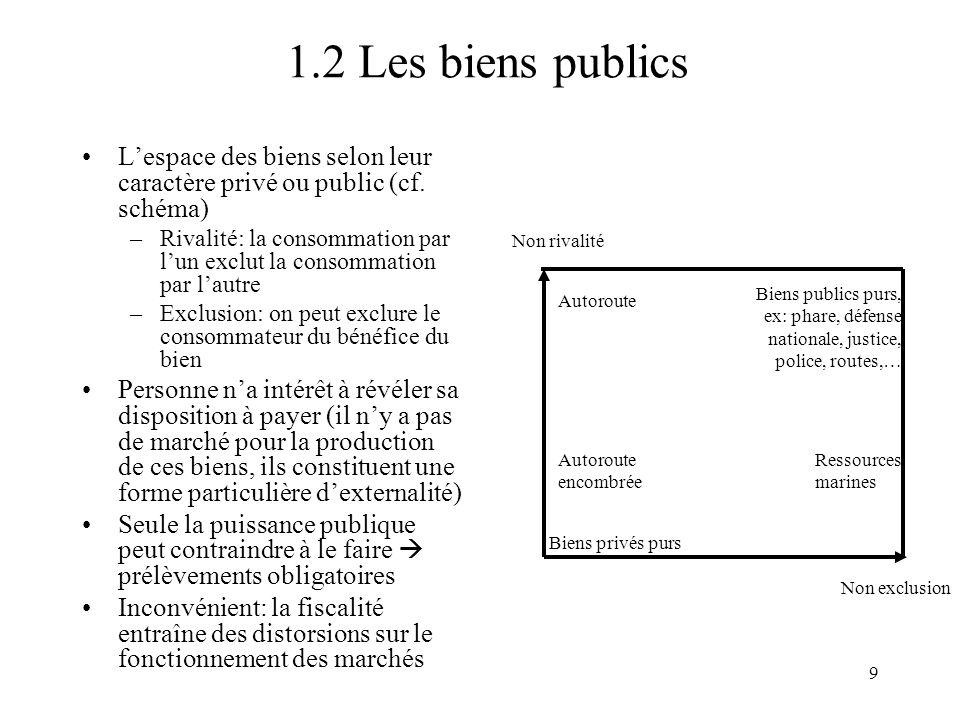 9 1.2 Les biens publics Lespace des biens selon leur caractère privé ou public (cf. schéma) –Rivalité: la consommation par lun exclut la consommation