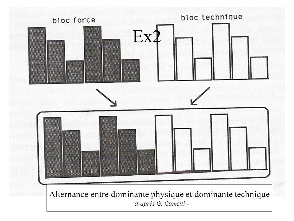 Ex2 Alternance entre dominante physique et dominante technique – daprès G. Cometti -
