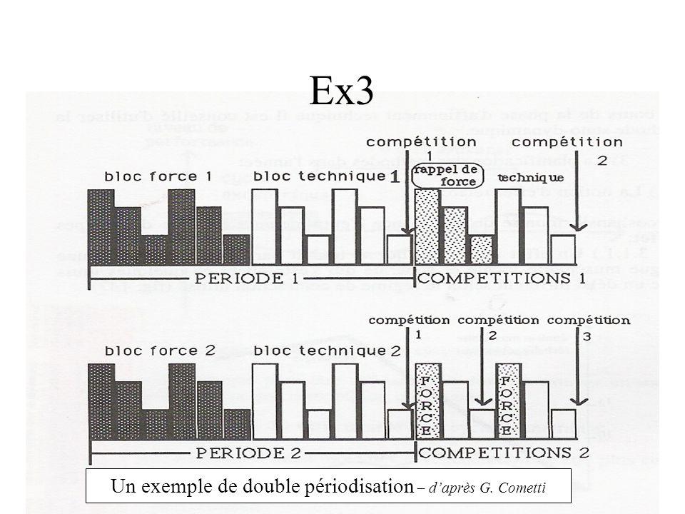 Ex3 Un exemple de double périodisation – daprès G. Cometti
