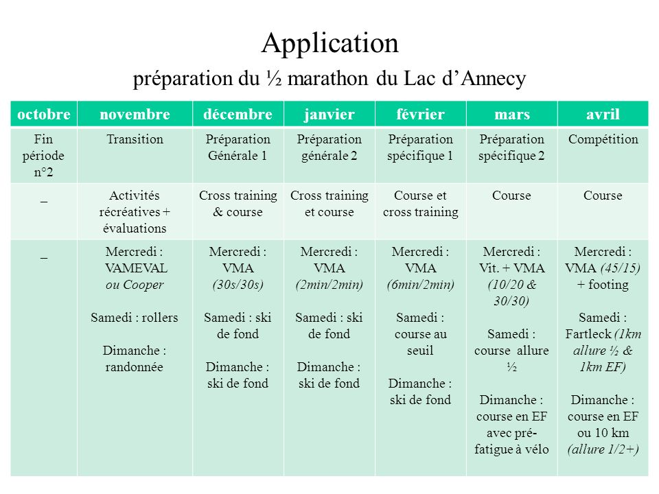 Application préparation du ½ marathon du Lac dAnnecy octobrenovembredécembrejanvierfévriermarsavril Fin période n°2 TransitionPréparation Générale 1 P