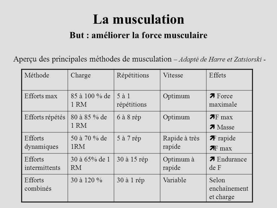 La musculation But : améliorer la force musculaire Aperçu des principales méthodes de musculation – Adapté de Harre et Zatsiorski - MéthodeChargeRépét