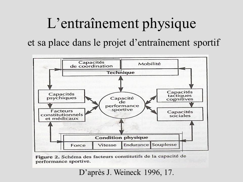 Lentraînement physique et sa place dans le projet dentraînement sportif Daprès J. Weineck 1996, 17.