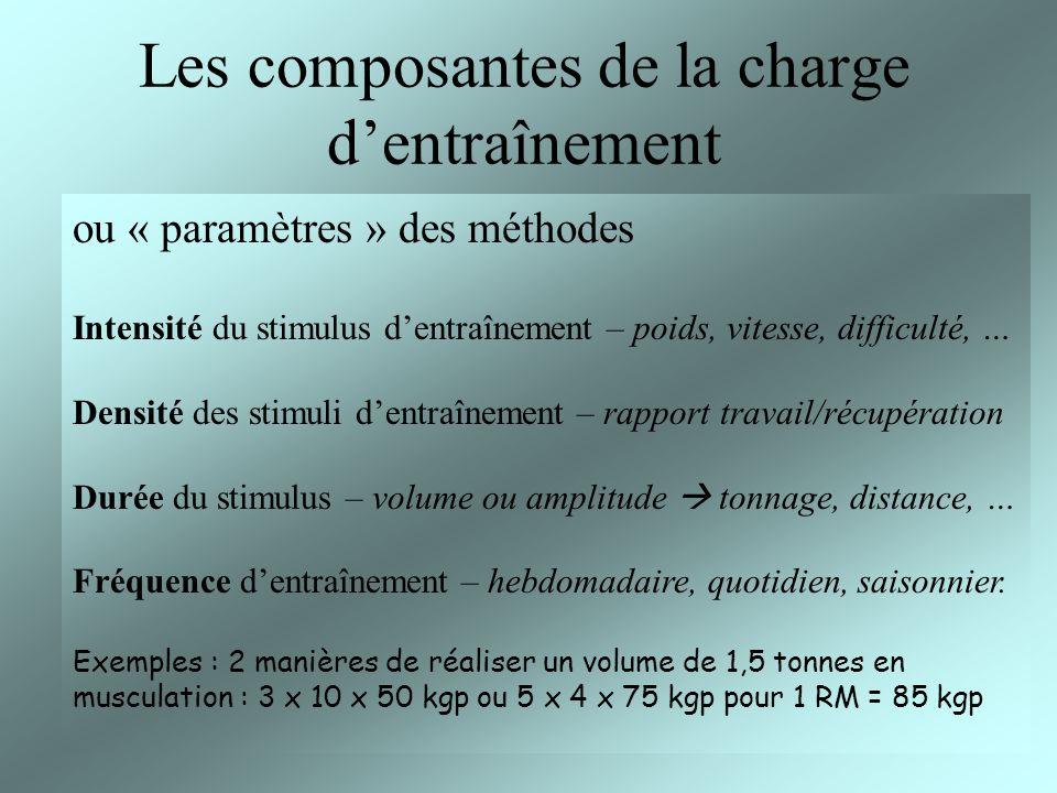 Les composantes de la charge dentraînement ou « paramètres » des méthodes Intensité du stimulus dentraînement – poids, vitesse, difficulté, … Densité