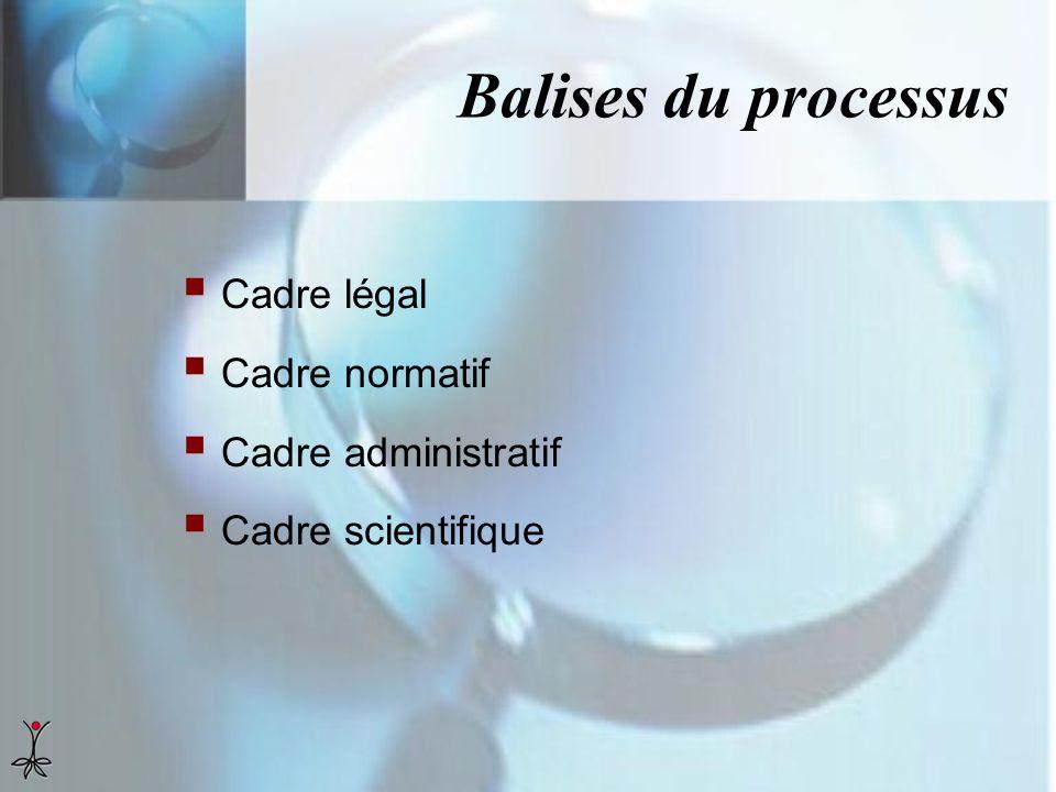 Balises du processus Cadre légal Cadre normatif Cadre administratif Cadre scientifique