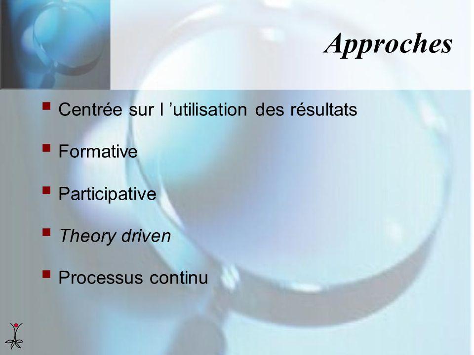 Approches Centrée sur l utilisation des résultats Formative Participative Theory driven Processus continu