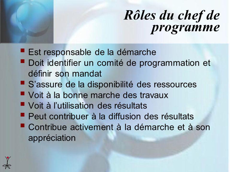 Rôles du chef de programme Est responsable de la démarche Doit identifier un comité de programmation et définir son mandat Sassure de la disponibilité