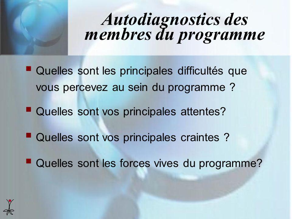 Autodiagnostics des membres du programme Quelles sont les principales difficultés que vous percevez au sein du programme ? Quelles sont vos principale