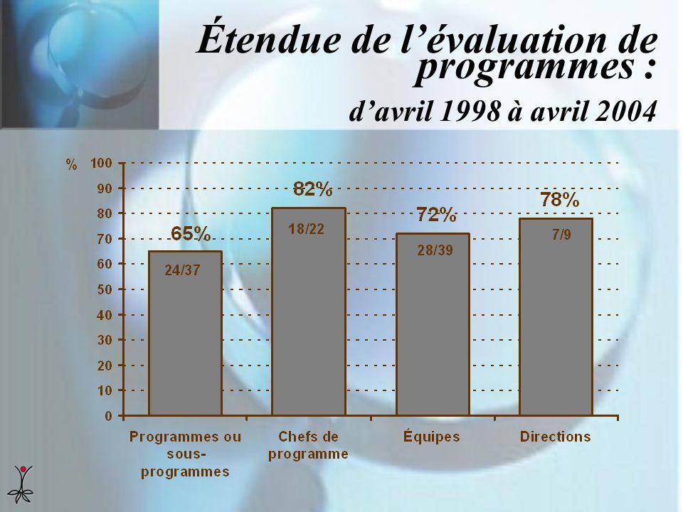 Étendue de lévaluation de programmes : davril 1998 à avril 2004