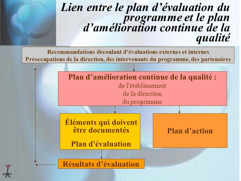 Lien entre le plan dévaluation du programme et le plan damélioration continue de la qualité Recommandations découlant dévaluations externes et interne