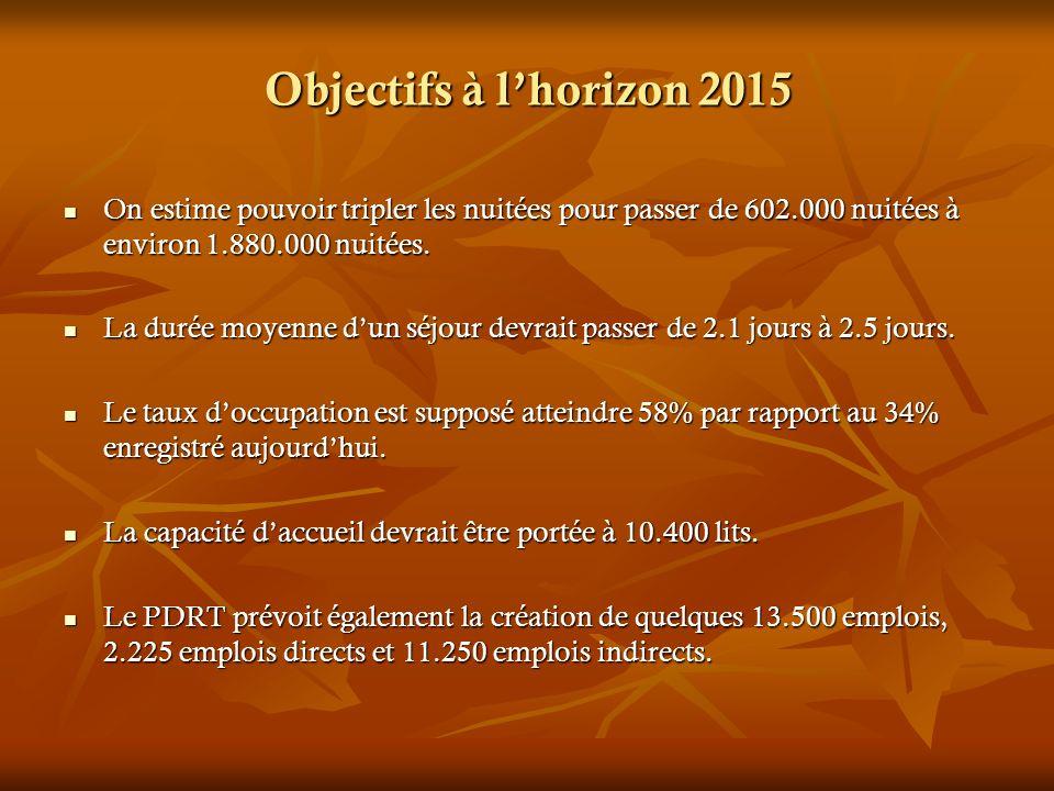 Objectifs à lhorizon 2015 On estime pouvoir tripler les nuitées pour passer de 602.000 nuitées à environ 1.880.000 nuitées. On estime pouvoir tripler