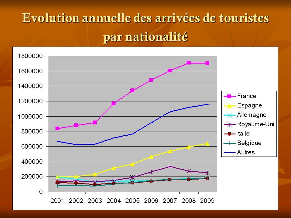 Evolution annuelle des nuitées réalisées dans les établissements d hébergement classés