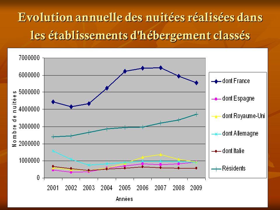 Evolution annuelle des nuitées réalisées dans les établissements d'hébergement classés