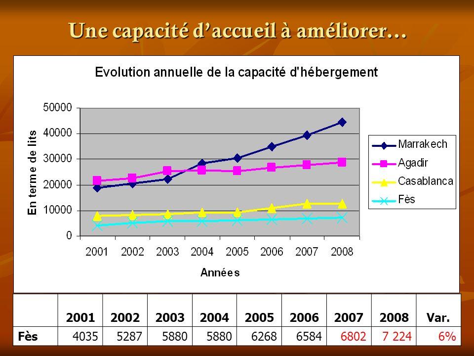 Une capacité daccueil à améliorer… 20012002200320042005200620072008Var. Fès403552875880 6268658468027 2246%