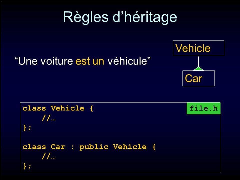 Règles dhéritage Une voiture est un véhicule Vehicle Car class Vehicle { //… //…}; class Car : public Vehicle { //… //…}; file.h