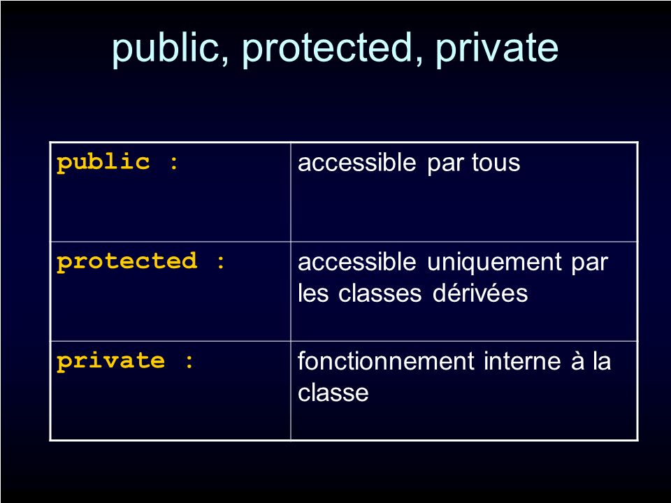 public, protected, private public : accessible par tous protected : accessible uniquement par les classes dérivées private : fonctionnement interne à la classe