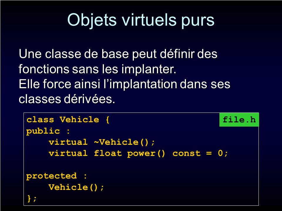Objets virtuels purs Une classe de base peut définir des fonctions sans les implanter. Elle force ainsi limplantation dans ses classes dérivées. class