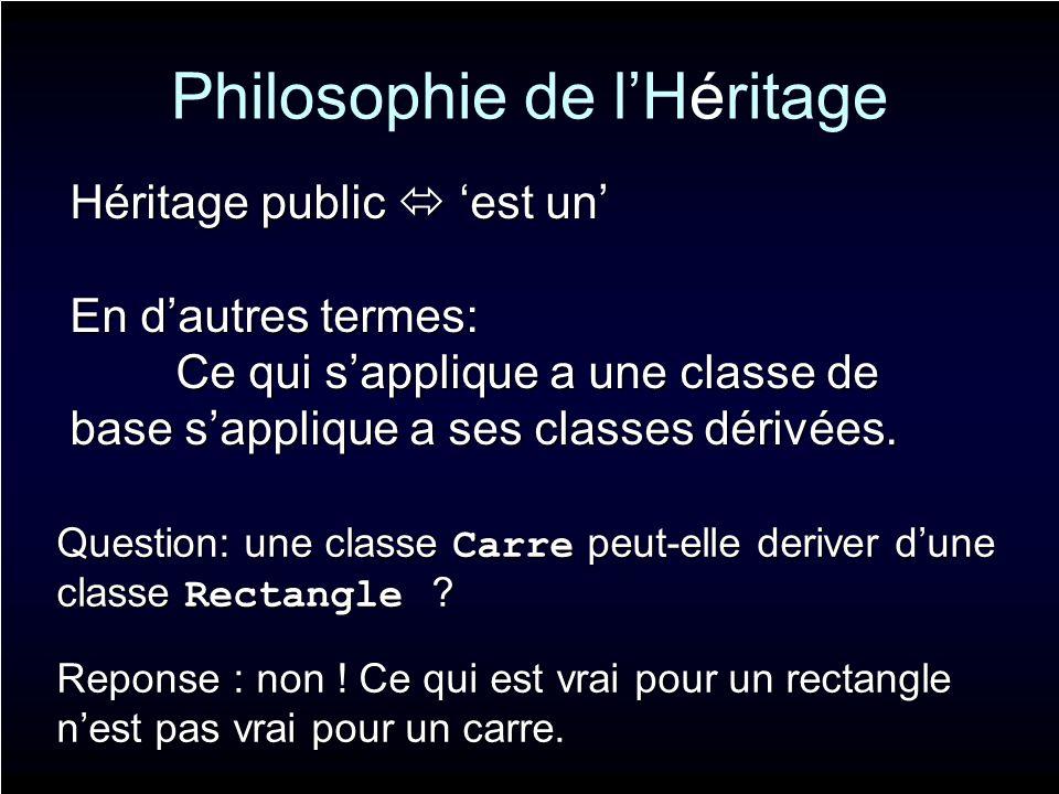 Philosophie de lHéritage Héritage public est un En dautres termes: Ce qui sapplique a une classe de base sapplique a ses classes dérivées. Question: u