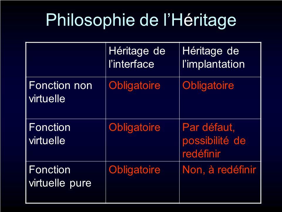 Philosophie de lHéritage Héritage de linterface Héritage de limplantation Fonction non virtuelle Obligatoire Fonction virtuelle ObligatoirePar défaut,