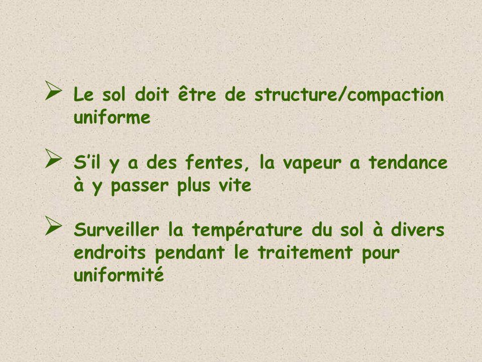 Le sol doit être de structure/compaction uniforme Sil y a des fentes, la vapeur a tendance à y passer plus vite Surveiller la température du sol à div