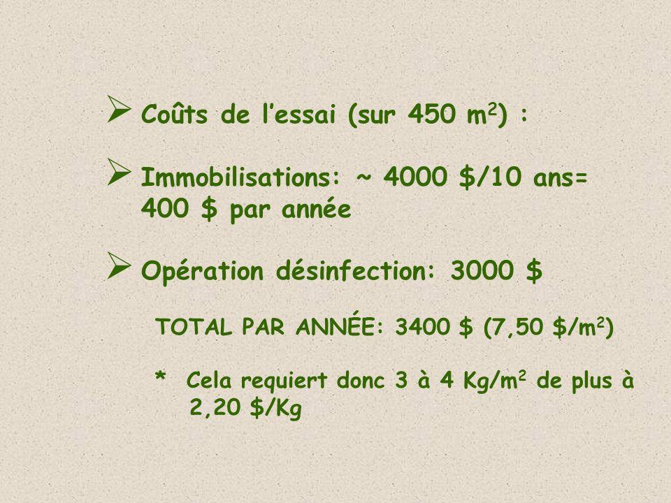 Coûts de lessai (sur 450 m 2 ) : Immobilisations: ~ 4000 $/10 ans= 400 $ par année Opération désinfection: 3000 $ TOTAL PAR ANNÉE: 3400 $ (7,50 $/m 2