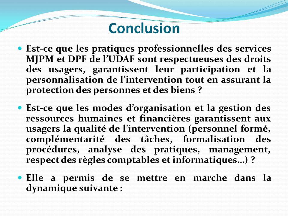 Conclusion Est-ce que les pratiques professionnelles des services MJPM et DPF de lUDAF sont respectueuses des droits des usagers, garantissent leur participation et la personnalisation de lintervention tout en assurant la protection des personnes et des biens .