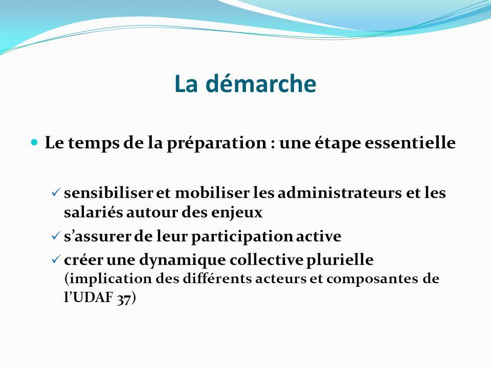 La démarche Le temps de la préparation : une étape essentielle sensibiliser et mobiliser les administrateurs et les salariés autour des enjeux sassurer de leur participation active créer une dynamique collective plurielle (implication des différents acteurs et composantes de lUDAF 37)