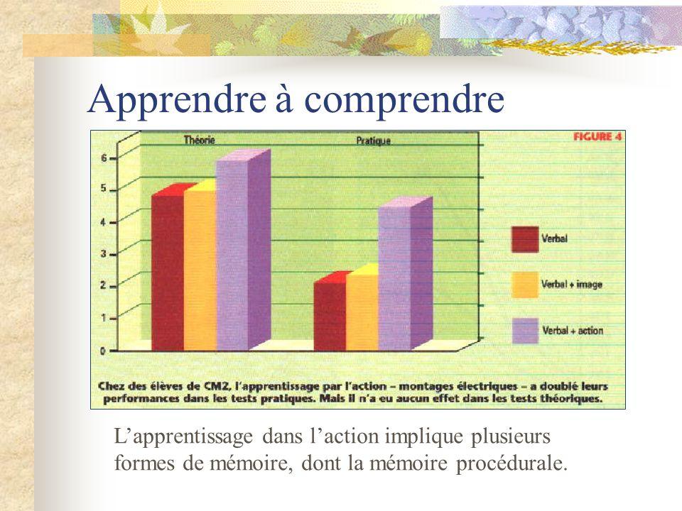 Apprendre à comprendre Lapprentissage dans laction implique plusieurs formes de mémoire, dont la mémoire procédurale.