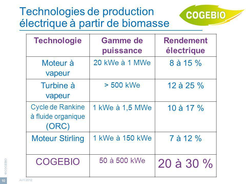 © COGEBIO Avril 2012 10 Technologies de production électrique à partir de biomasse TechnologieGamme de puissance Rendement électrique Moteur à vapeur 20 kWe à 1 MWe 8 à 15 % Turbine à vapeur > 500 kWe 12 à 25 % Cycle de Rankine à fluide organique (ORC) 1 kWe à 1,5 MWe 10 à 17 % Moteur Stirling 1 kWe à 150 kWe 7 à 12 % COGEBIO 50 à 500 kWe 20 à 30 %