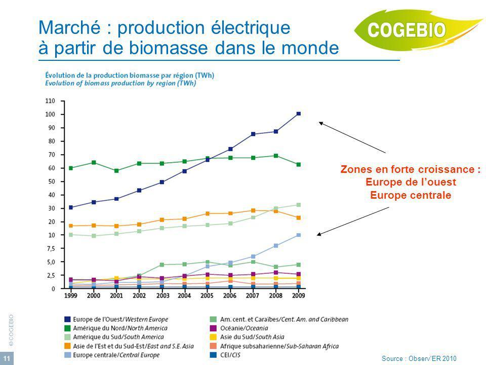 © COGEBIO Avril 2012 11 Marché : production électrique à partir de biomasse dans le monde Zones en forte croissance : Europe de louest Europe centrale Source : Observ ER 2010