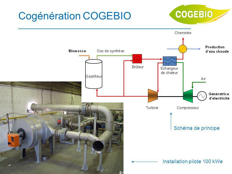 © COGEBIO Avril 2012 9 Cogénération COGEBIO Schéma de principe Installation pilote 100 kWe
