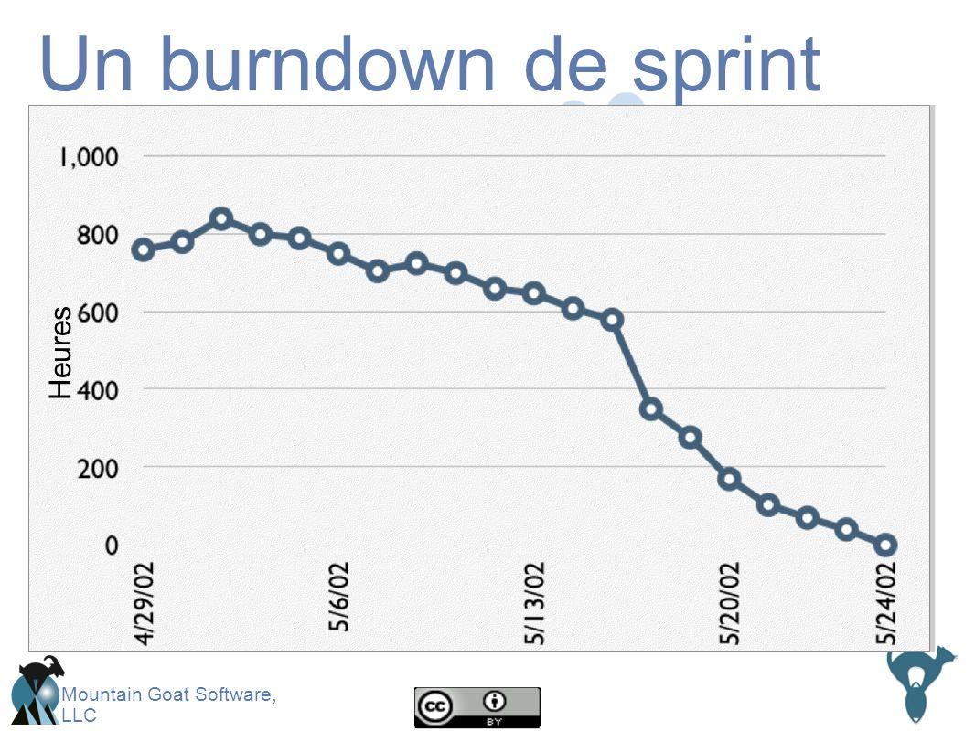 Mountain Goat Software, LLC Un burndown de sprint Heures
