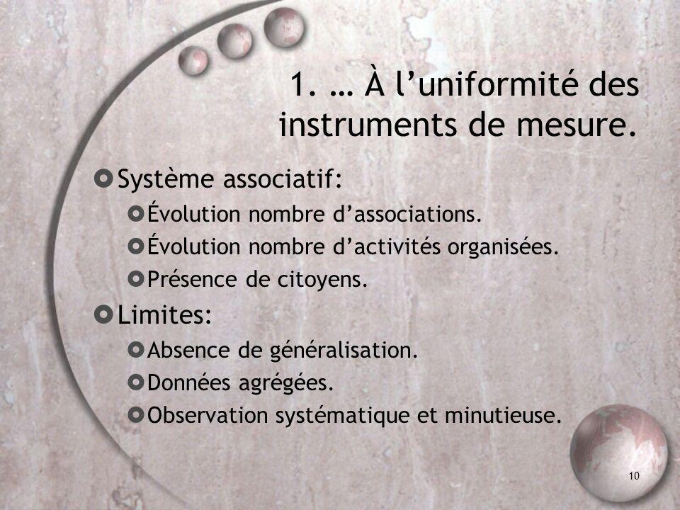 10 1. … À luniformité des instruments de mesure. Système associatif: Évolution nombre dassociations. Évolution nombre dactivités organisées. Présence
