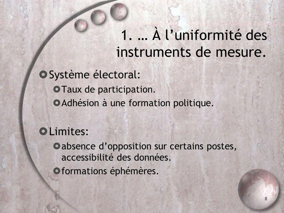 8 1. … À luniformité des instruments de mesure. Système électoral: Taux de participation. Adhésion à une formation politique. Limites: absence dopposi