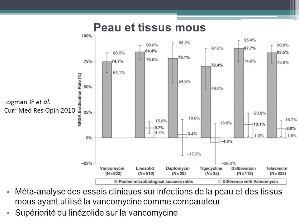Peau et tissus mous Méta-analyse des essais cliniques sur infections de la peau et des tissus mous ayant utilisé la vancomycine comme comparateur Supé