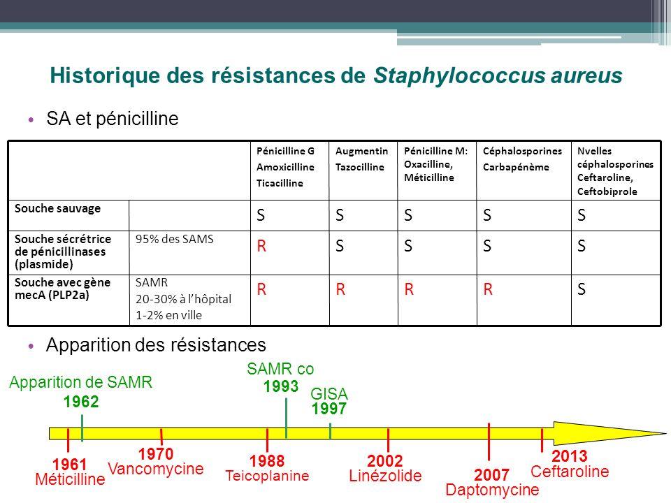 Historique des résistances de Staphylococcus aureus SA et pénicilline Apparition des résistances Pénicilline G Amoxicilline Ticacilline Augmentin Tazo