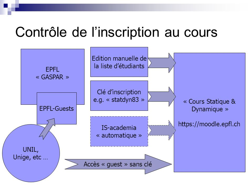 Contrôle de linscription au cours EPFL « GASPAR » UNIL, Unige, etc … EPFL-Guests « Cours Statique & Dynamique » https://moodle.epfl.ch Clé dinscription e.g.
