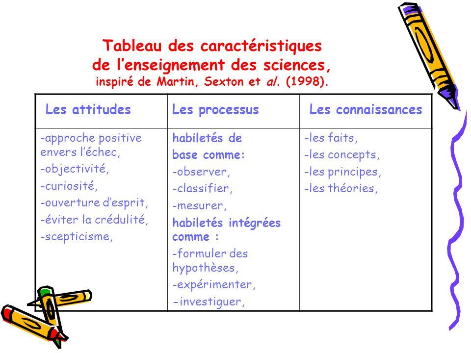 Tableau des caractéristiques de lenseignement des sciences, inspiré de Martin, Sexton et al. (1998). Les attitudesLes processus Les connaissances -app