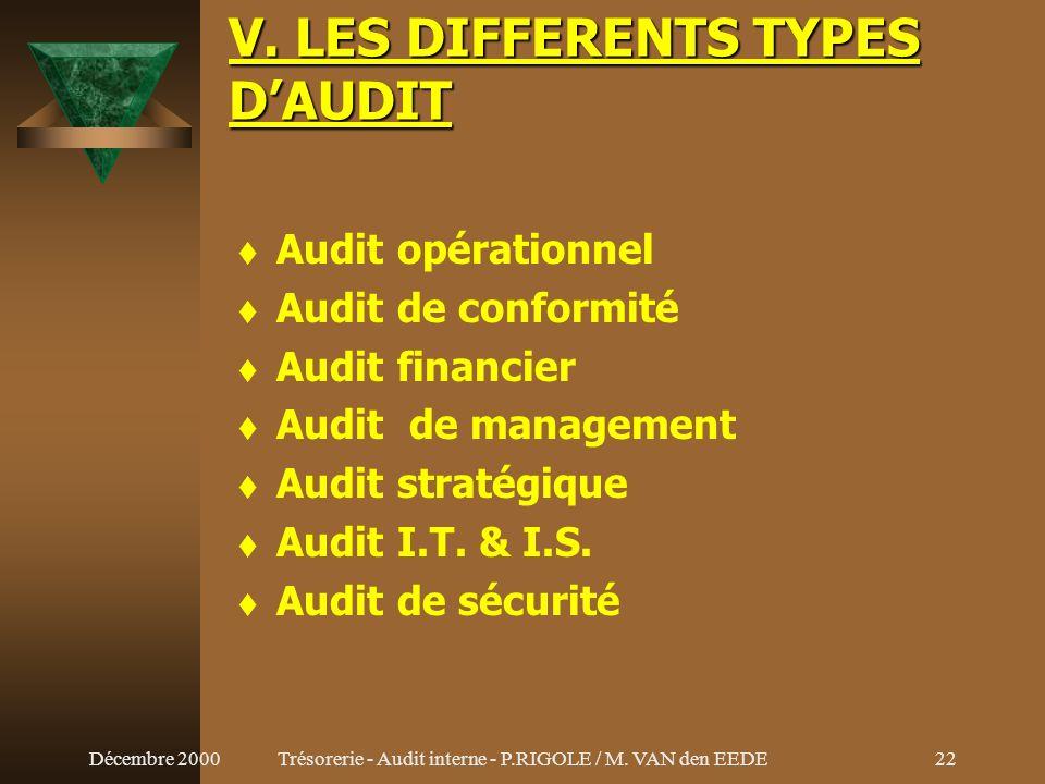 Décembre 2000Trésorerie - Audit interne - P.RIGOLE / M. VAN den EEDE21 IV. PREOCCUPATION DE LAUDIT INTERNE (suite) Objectifs Procédures Pratique admin