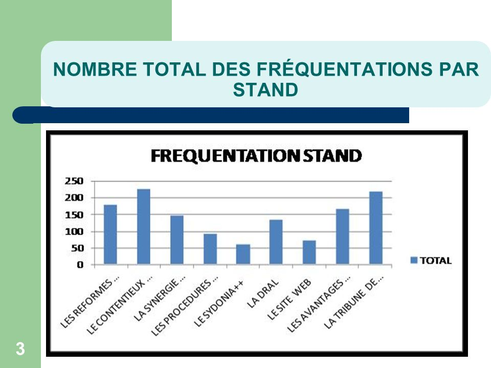 NOMBRE TOTAL DES FRÉQUENTATIONS PAR STAND 3