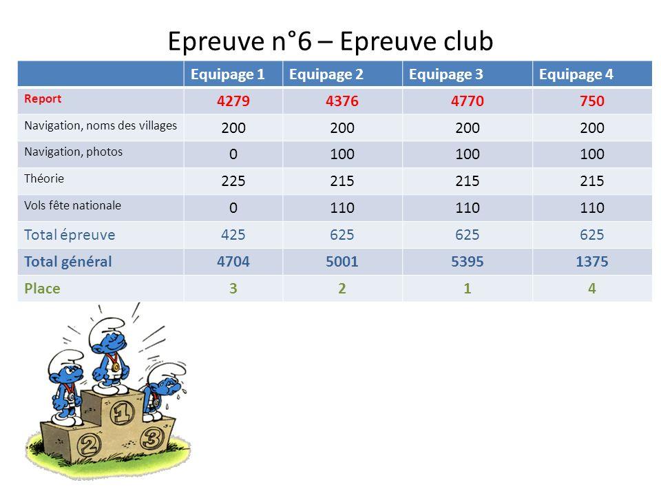Epreuve n°6 – Epreuve club En vol pour la fête nationale Aéroclub de MontbéliardAéroclub de Vesoul 0 minute110 minutes