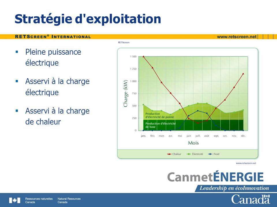 Stratégie d'exploitation Pleine puissance électrique Asservi à la charge électrique Asservi à la charge de chaleur