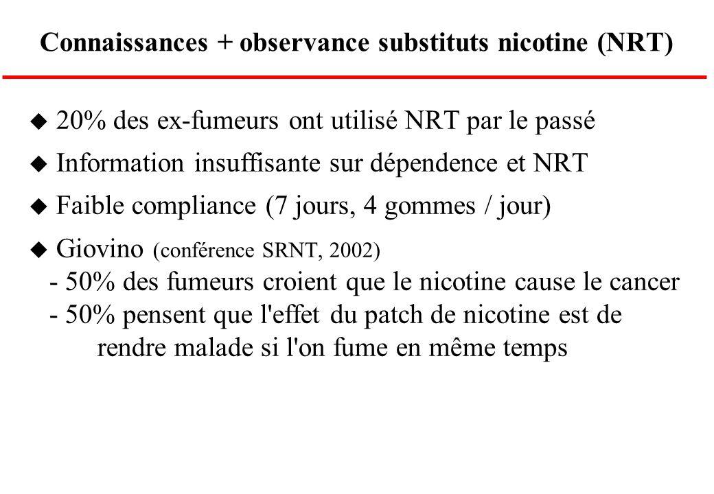 Connaissances + observance substituts nicotine (NRT) u 20% des ex-fumeurs ont utilisé NRT par le passé u Information insuffisante sur dépendence et NR