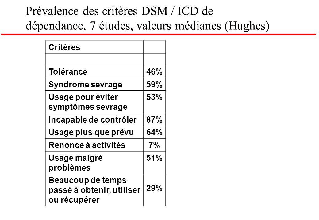 Prévalence des critères DSM / ICD de dépendance, 7 études, valeurs médianes (Hughes) Critères Tolérance46% Syndrome sevrage59% Usage pour éviter sympt