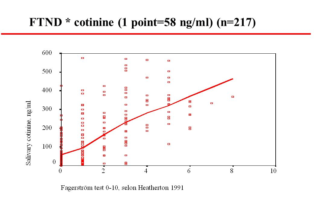 FTND * cotinine (1 point=58 ng/ml) (n=217)