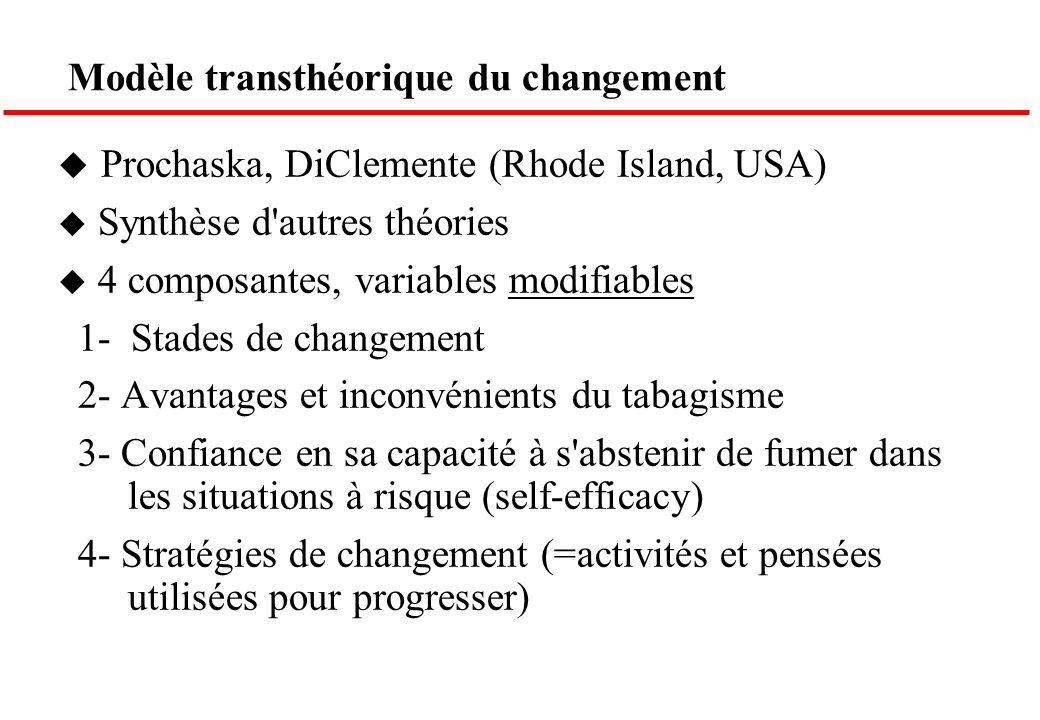 Modèle transthéorique du changement u Prochaska, DiClemente (Rhode Island, USA) u Synthèse d'autres théories u 4 composantes, variables modifiables 1-