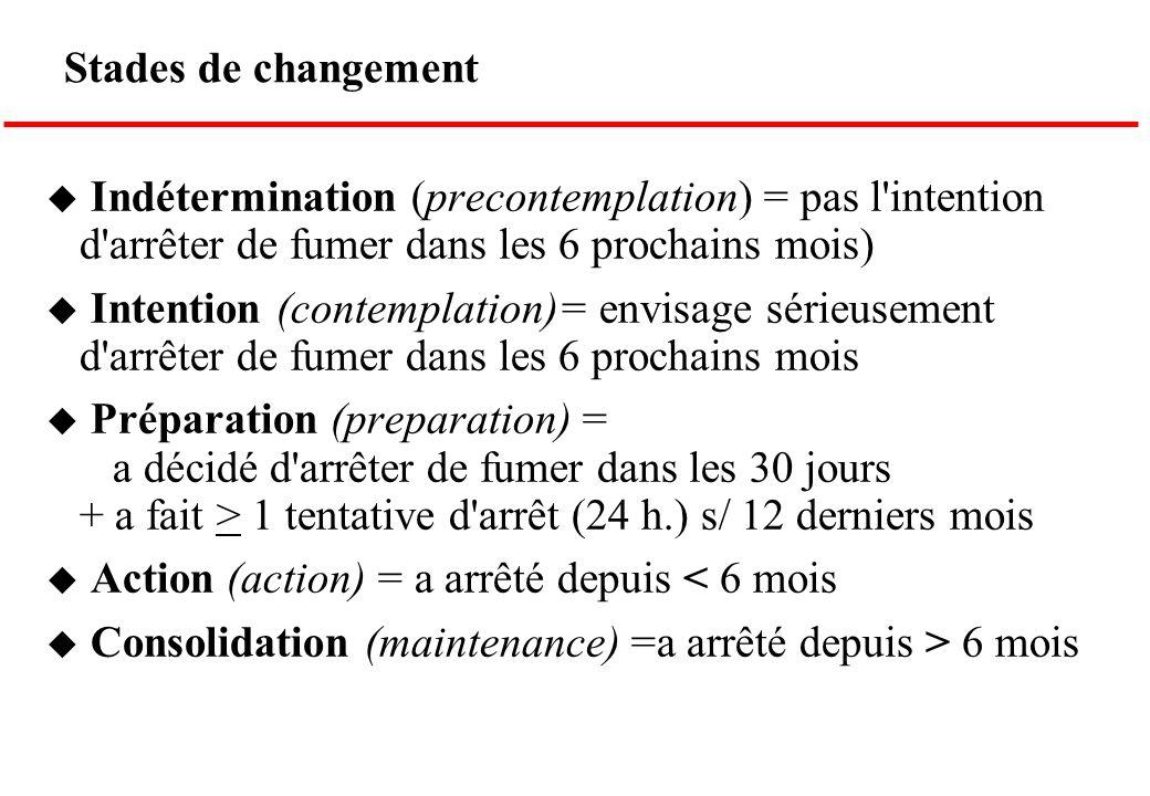 Stades de changement u Indétermination (precontemplation) = pas l'intention d'arrêter de fumer dans les 6 prochains mois) u Intention (contemplation)=