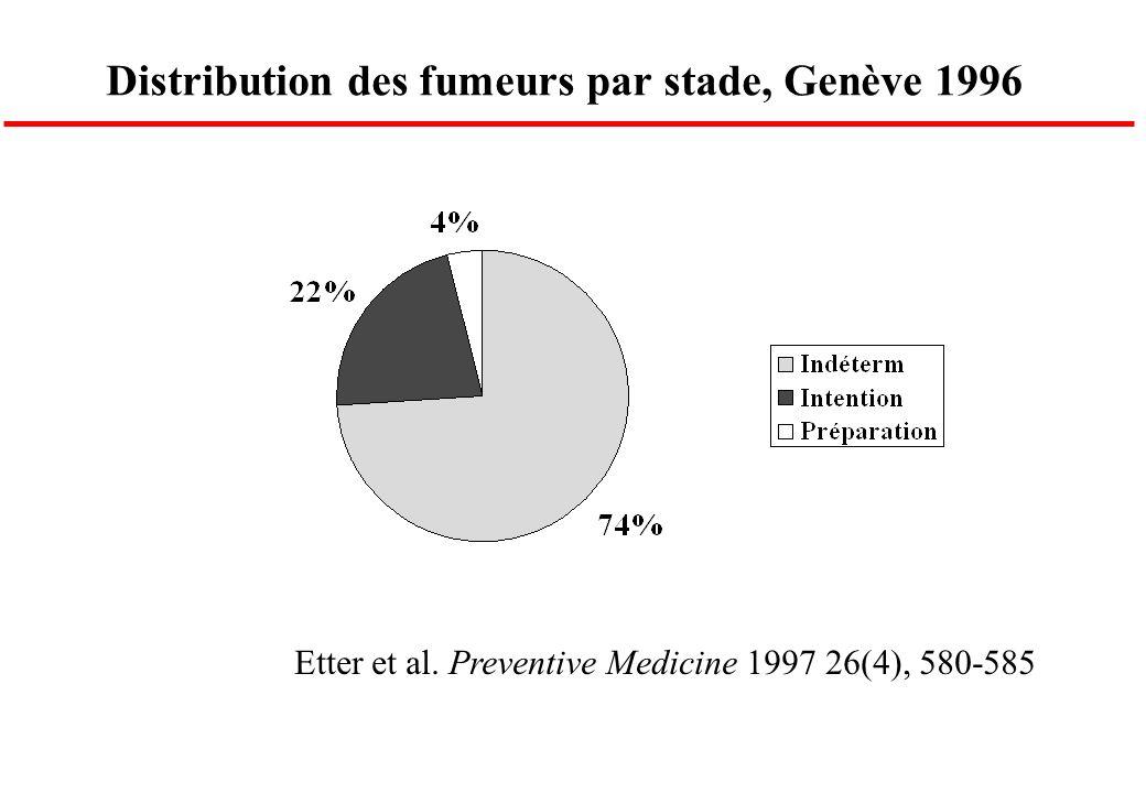 Distribution des fumeurs par stade, Genève 1996 Etter et al. Preventive Medicine 1997 26(4), 580-585