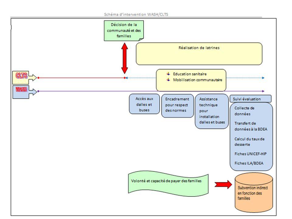 Recommandations de lAG de Diorano-Wash concernant le CLTS:21 et 22 février 2012 Au niveau des institutions, bailleurs de fond Renforcer la Communication institutionnelle Améliorer la coordination et lharmonisation des interventions Renforcer la documentation et la capitalisation des acquis.