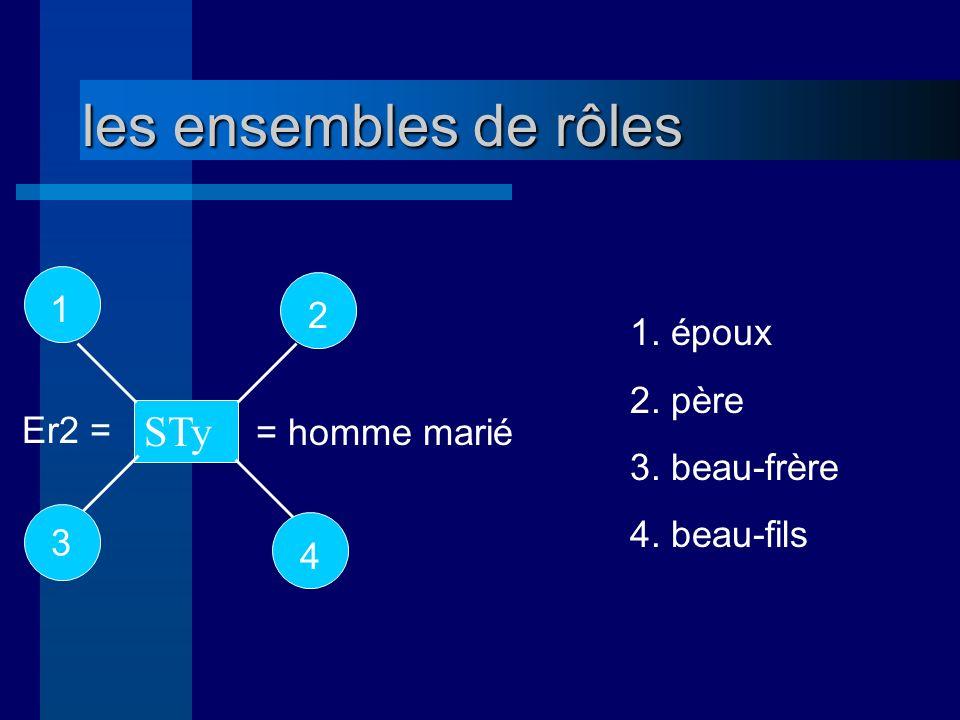 les ensembles de rôles Er2 = = homme marié 1. époux 2. père 3. beau-frère 4. beau-fils 1 STy 3 2 4